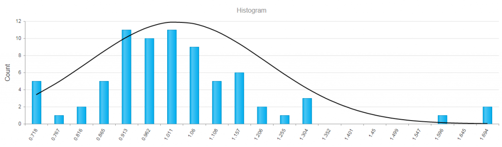 Results Histogram